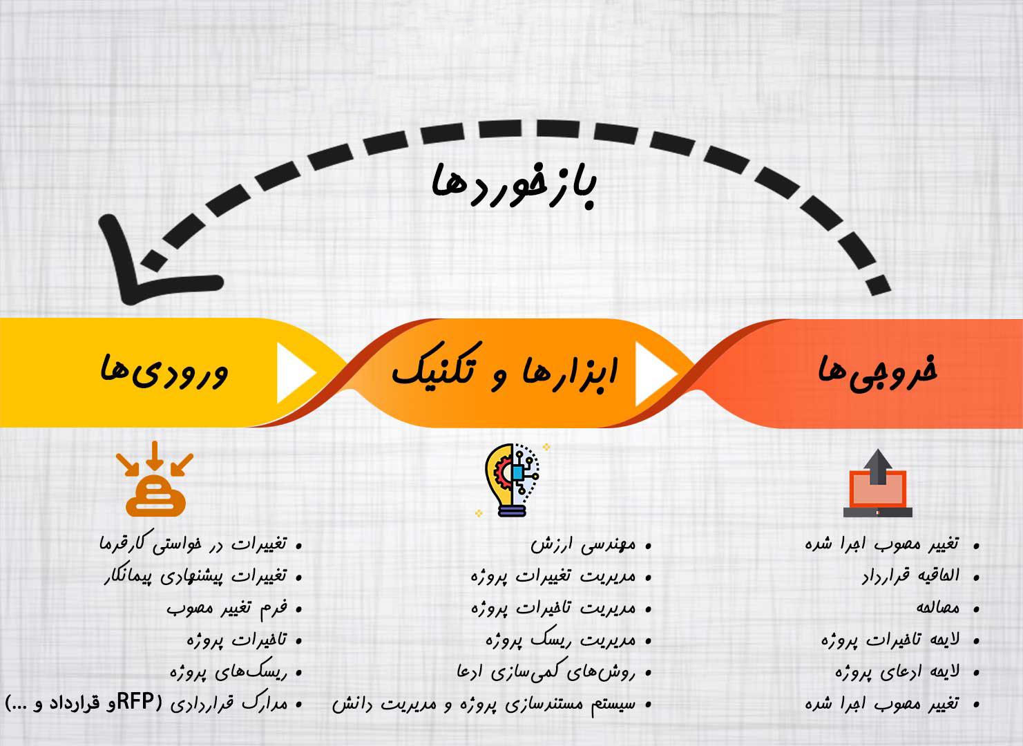[عکس: -مدیریت-ادعا-در-پروژه-های-ایران.jpg]